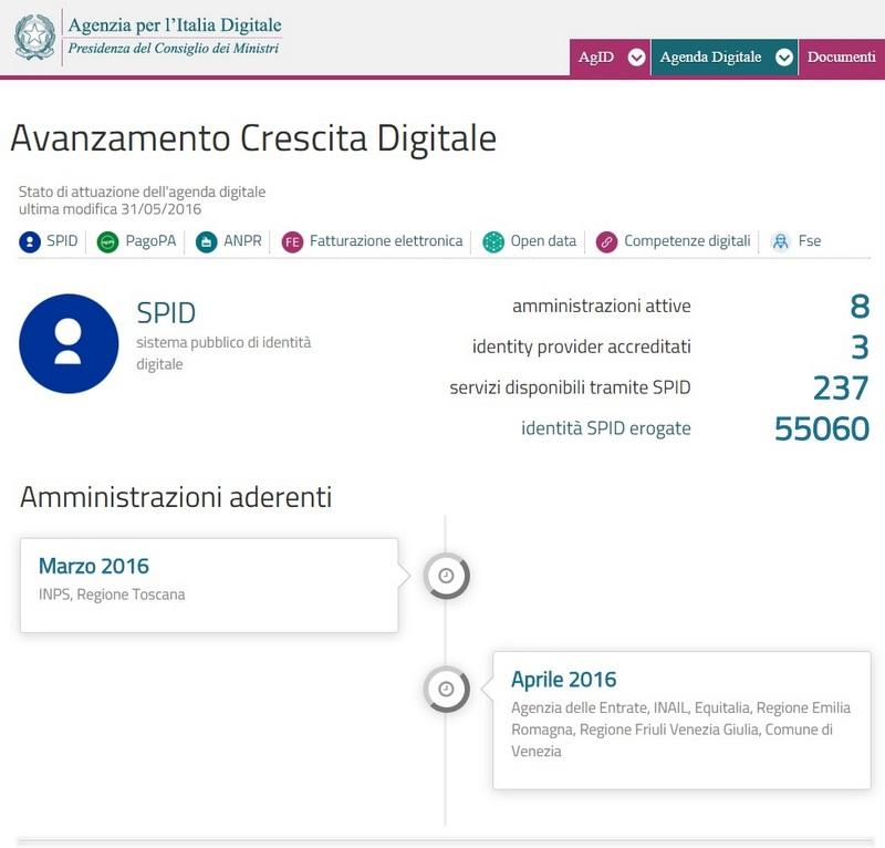 Avanzamento_crescita_digitale_AgID_800