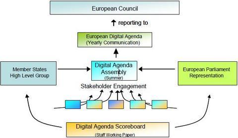 Firmare la carta dell agenda digitale europea firma facile for Composizione del parlamento italiano