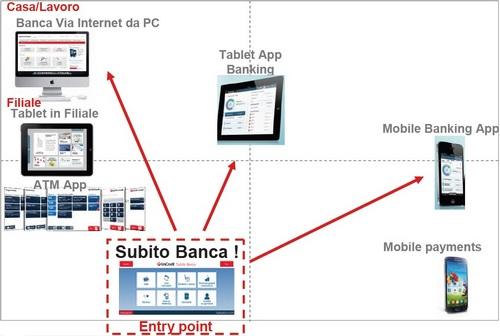 Banca Nuvola Banca Mobile Banca Con Te Subito Banca Firma Facile